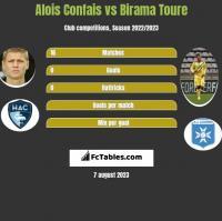 Alois Confais vs Birama Toure h2h player stats