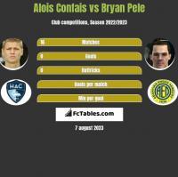 Alois Confais vs Bryan Pele h2h player stats