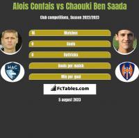 Alois Confais vs Chaouki Ben Saada h2h player stats
