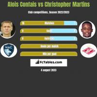 Alois Confais vs Christopher Martins h2h player stats