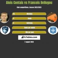 Alois Confais vs Francois Bellugou h2h player stats