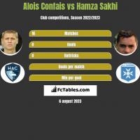 Alois Confais vs Hamza Sakhi h2h player stats