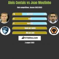 Alois Confais vs Joao Moutinho h2h player stats