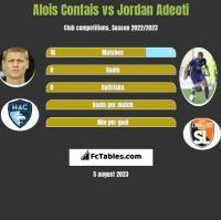 Alois Confais vs Jordan Adeoti h2h player stats