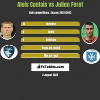 Alois Confais vs Julien Feret h2h player stats