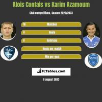 Alois Confais vs Karim Azamoum h2h player stats
