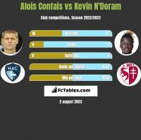 Alois Confais vs Kevin N'Doram h2h player stats