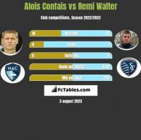 Alois Confais vs Remi Walter h2h player stats