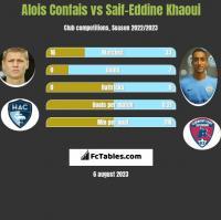 Alois Confais vs Saif-Eddine Khaoui h2h player stats