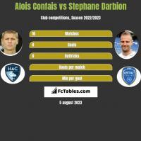 Alois Confais vs Stephane Darbion h2h player stats