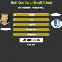 Alois Confais vs Randi Goteni h2h player stats