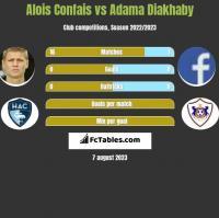 Alois Confais vs Adama Diakhaby h2h player stats