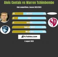 Alois Confais vs Warren Tchimbembe h2h player stats