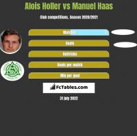 Alois Holler vs Manuel Haas h2h player stats