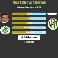 Alois Holler vs Anderson h2h player stats