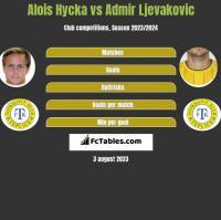 Alois Hycka vs Admir Ljevakovic h2h player stats