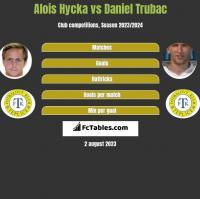 Alois Hycka vs Daniel Trubac h2h player stats