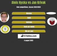 Alois Hycka vs Jan Krivak h2h player stats