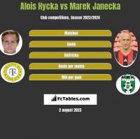 Alois Hycka vs Marek Janecka h2h player stats