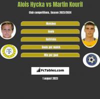 Alois Hycka vs Martin Kouril h2h player stats