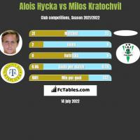 Alois Hycka vs Milos Kratochvil h2h player stats