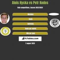 Alois Hycka vs Petr Kodes h2h player stats