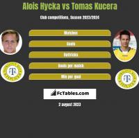Alois Hycka vs Tomas Kucera h2h player stats