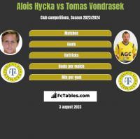 Alois Hycka vs Tomas Vondrasek h2h player stats