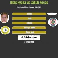 Alois Hycka vs Jakub Necas h2h player stats