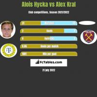 Alois Hycka vs Alex Kral h2h player stats