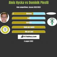Alois Hycka vs Dominik Plestil h2h player stats