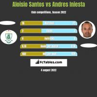 Aloisio Santos vs Andres Iniesta h2h player stats