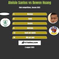 Aloisio Santos vs Bowen Huang h2h player stats