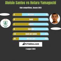 Aloisio Santos vs Hotaru Yamaguchi h2h player stats