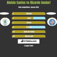 Aloisio Santos vs Ricardo Goulart h2h player stats