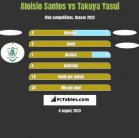 Aloisio Santos vs Takuya Yasui h2h player stats