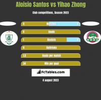 Aloisio Santos vs Yihao Zhong h2h player stats