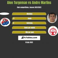 Alon Turgeman vs Andre Martins h2h player stats