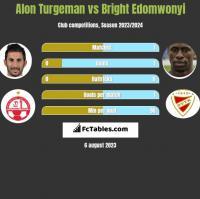 Alon Turgeman vs Bright Edomwonyi h2h player stats