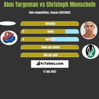 Alon Turgeman vs Christoph Monschein h2h player stats