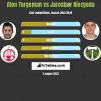 Alon Turgeman vs Jaroslaw Niezgoda h2h player stats