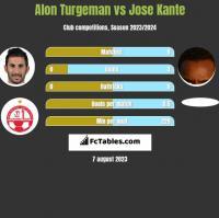 Alon Turgeman vs Jose Kante h2h player stats