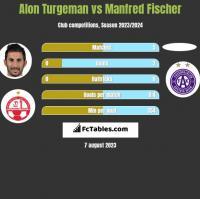 Alon Turgeman vs Manfred Fischer h2h player stats