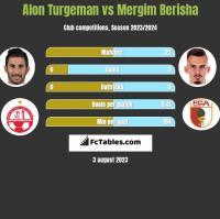Alon Turgeman vs Mergim Berisha h2h player stats