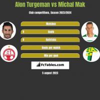 Alon Turgeman vs Michal Mak h2h player stats