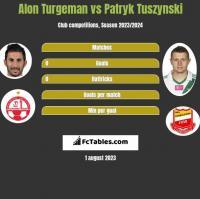 Alon Turgeman vs Patryk Tuszynski h2h player stats