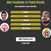 Alon Turgeman vs Pawel Brozek h2h player stats