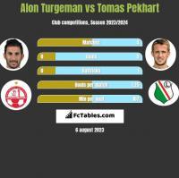 Alon Turgeman vs Tomas Pekhart h2h player stats