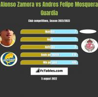 Alonso Zamora vs Andres Felipe Mosquera Guardia h2h player stats