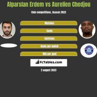 Alparslan Erdem vs Aurelien Chedjou h2h player stats